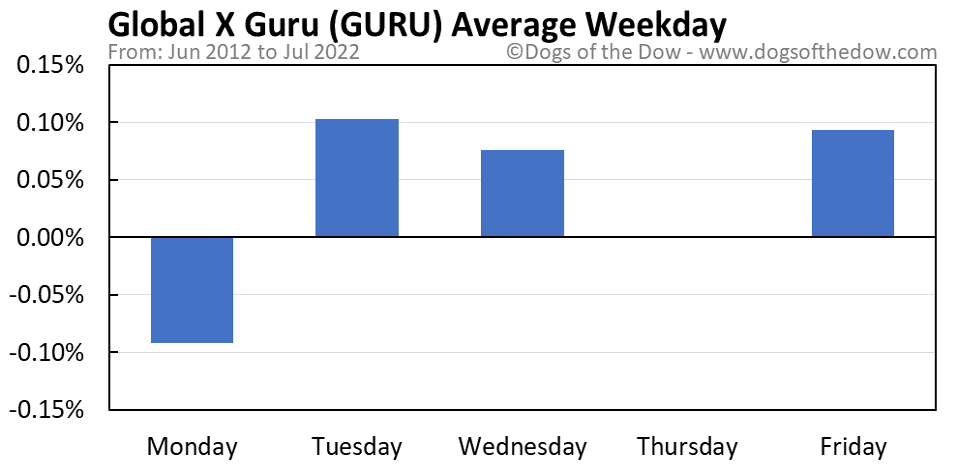 GURU average weekday chart