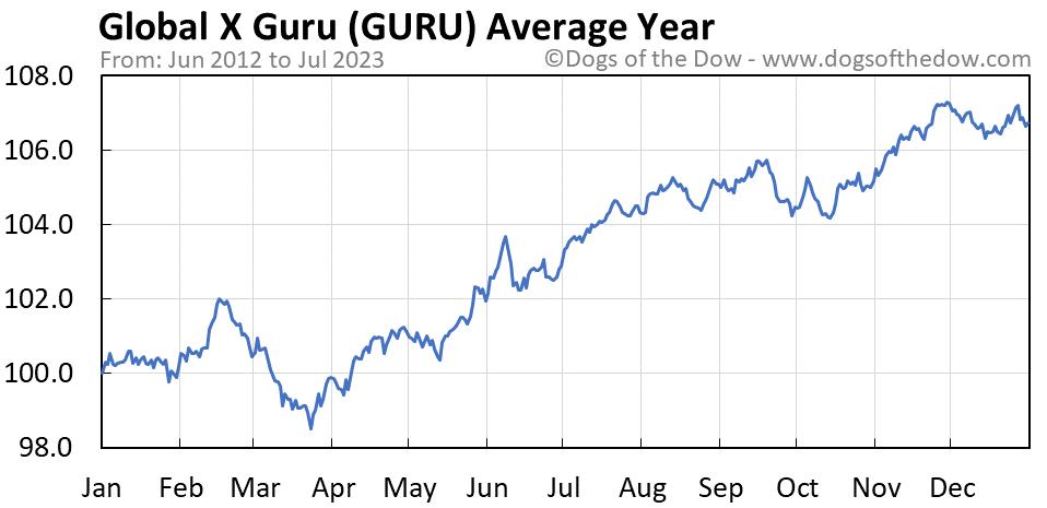 GURU average year chart