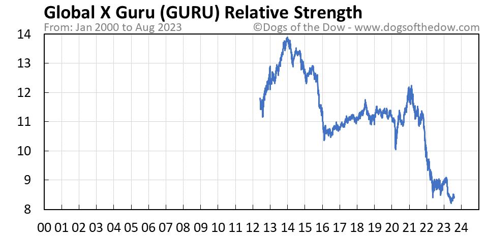 GURU relative strength chart