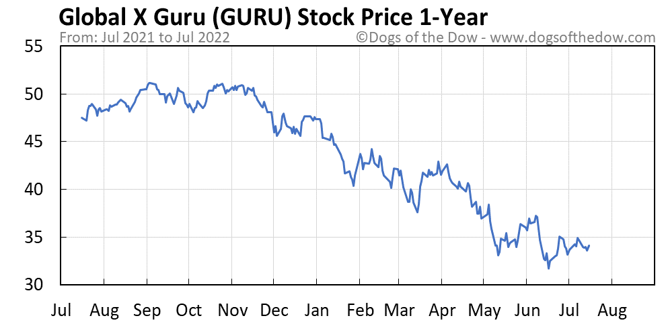 GURU 1-year stock price chart