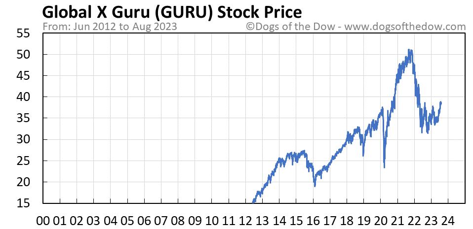 GURU stock price chart
