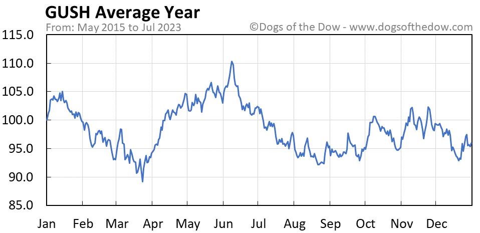 GUSH average year chart