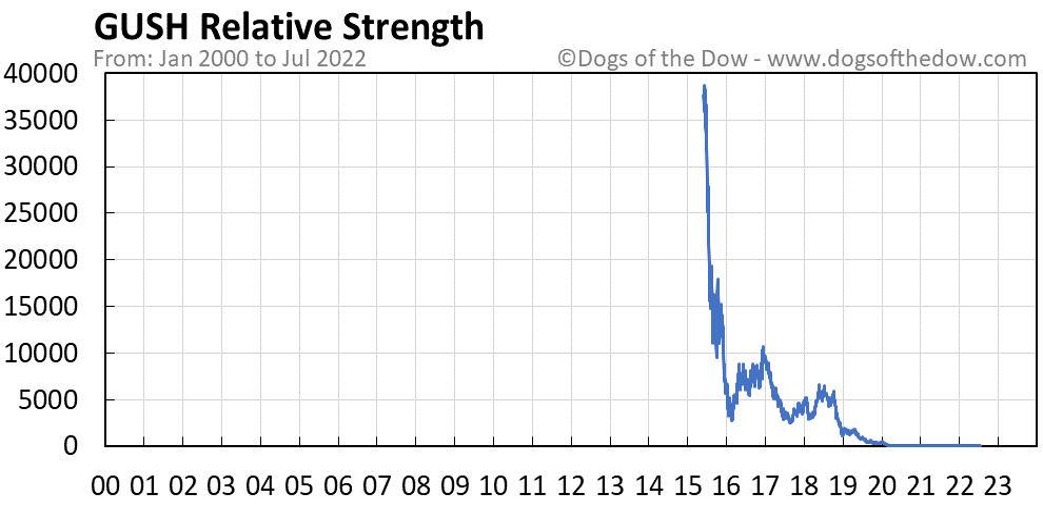 GUSH relative strength chart