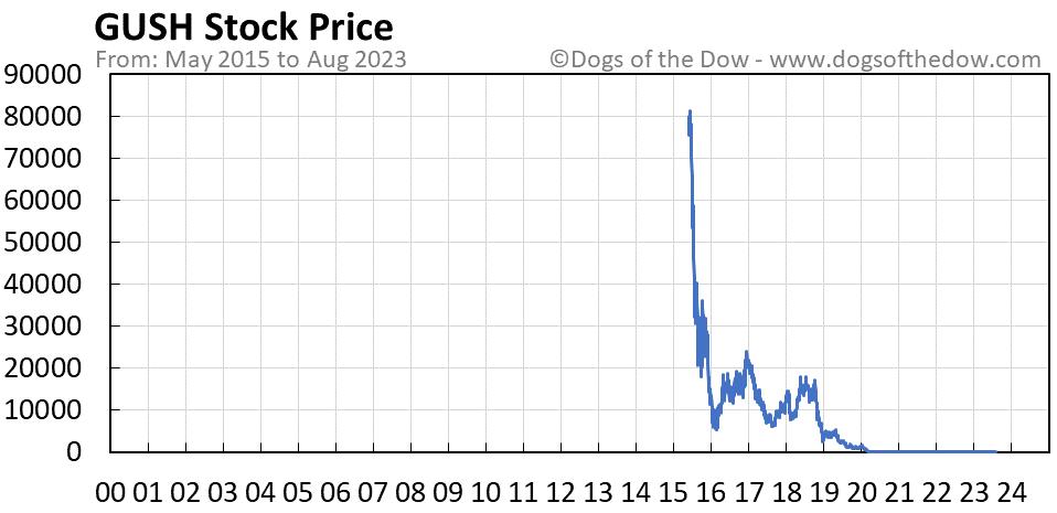 GUSH stock price chart