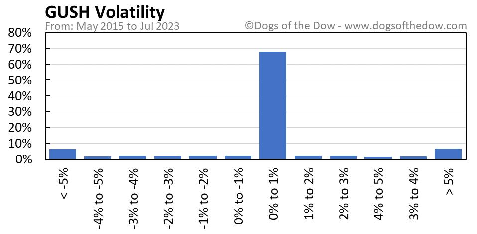 GUSH volatility chart