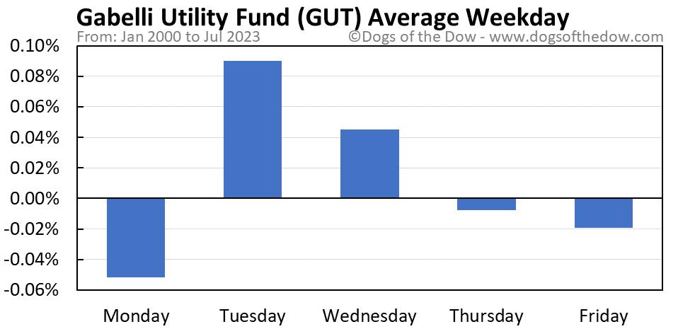 GUT average weekday chart