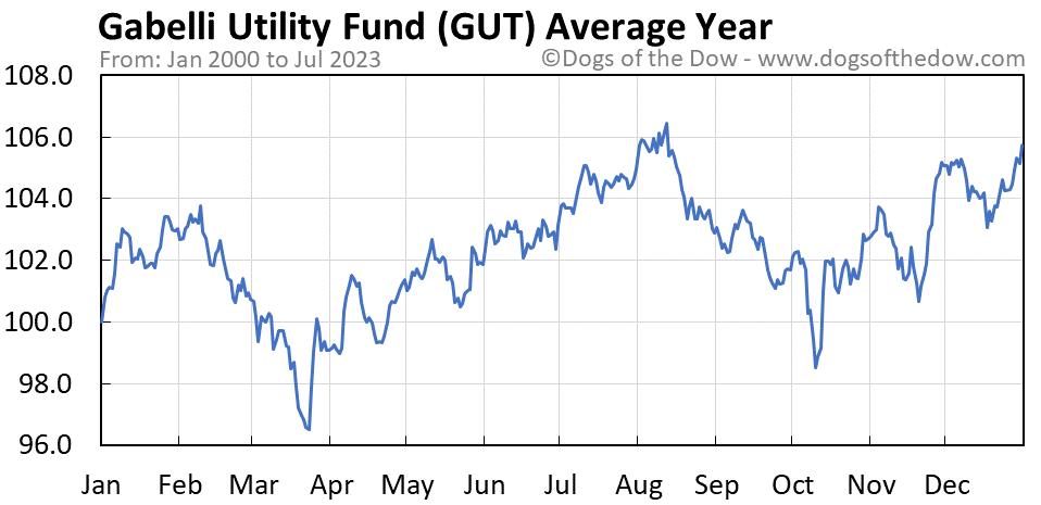 GUT average year chart