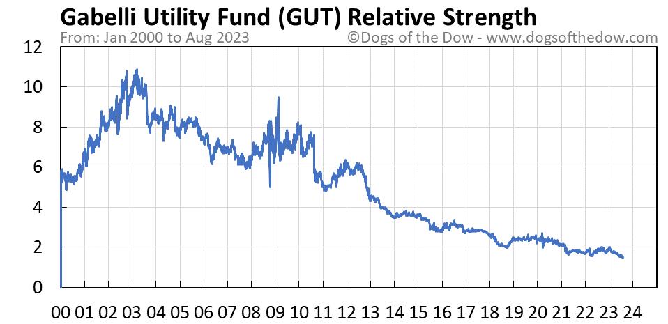 GUT relative strength chart