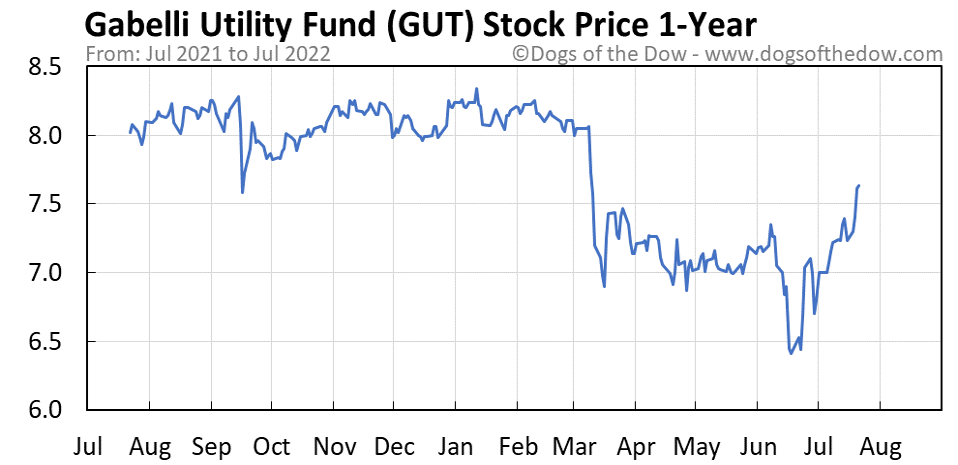 GUT 1-year stock price chart