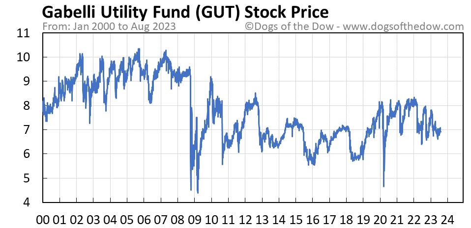 GUT stock price chart
