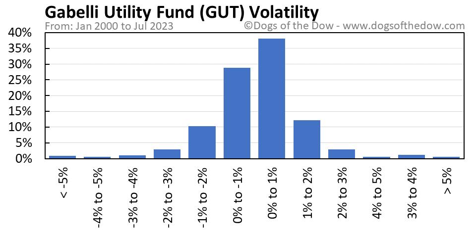 GUT volatility chart