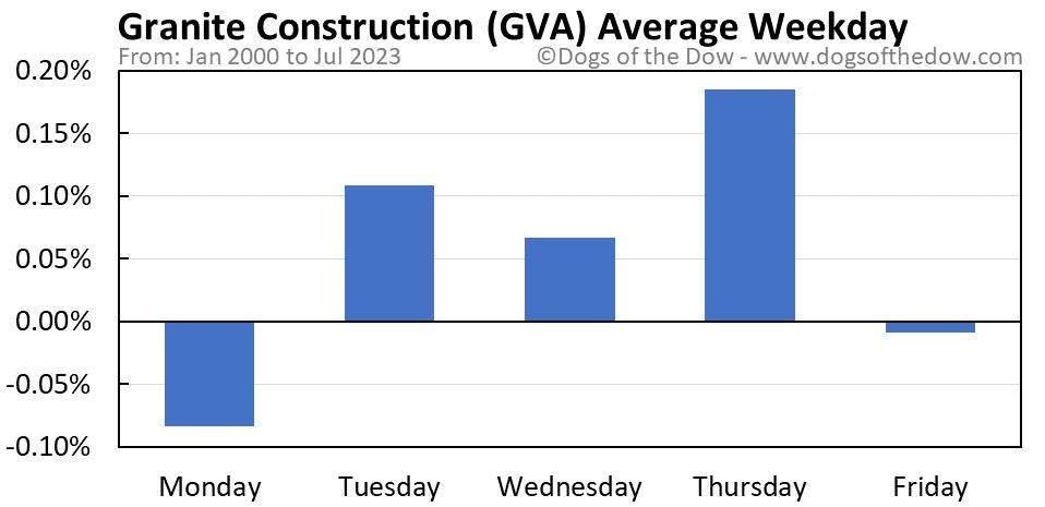 GVA average weekday chart