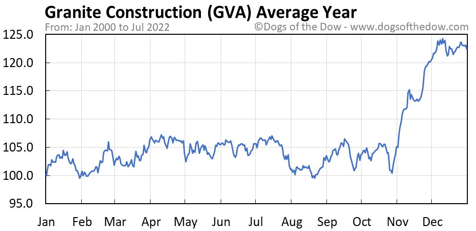 GVA average year chart