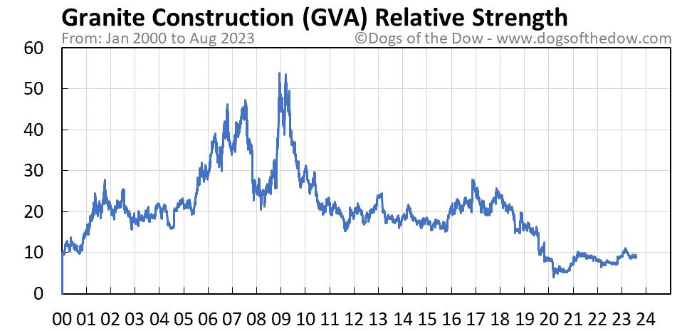 GVA relative strength chart
