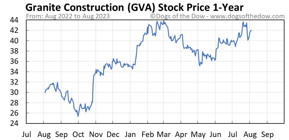 GVA 1-year stock price chart