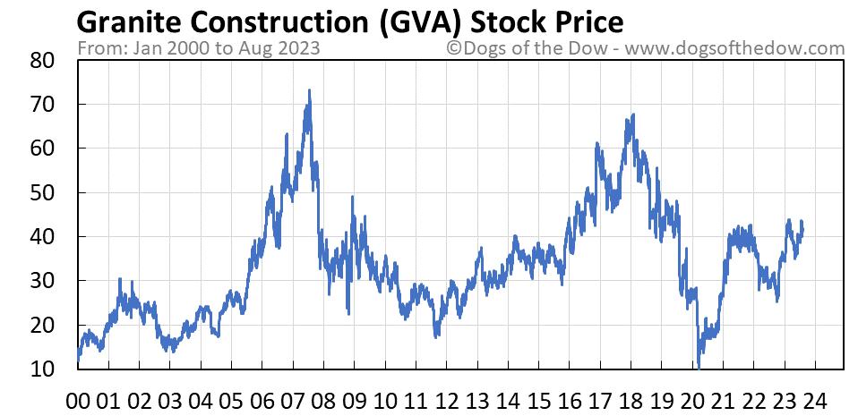 GVA stock price chart