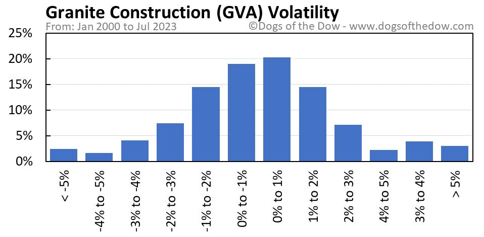 GVA volatility chart