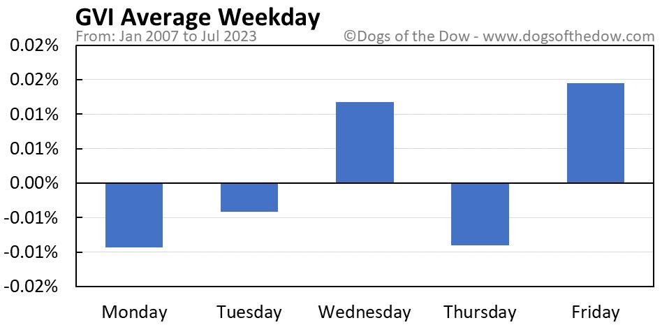 GVI average weekday chart