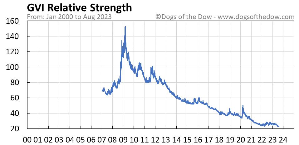 GVI relative strength chart