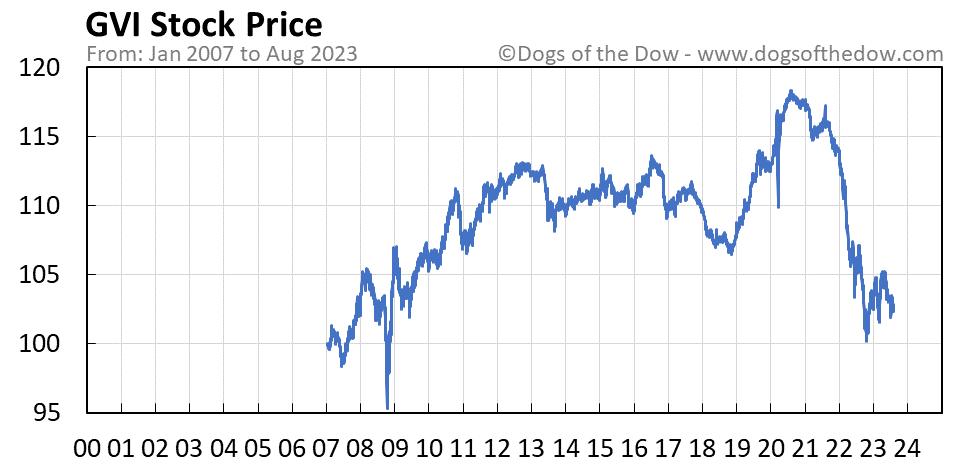 GVI stock price chart