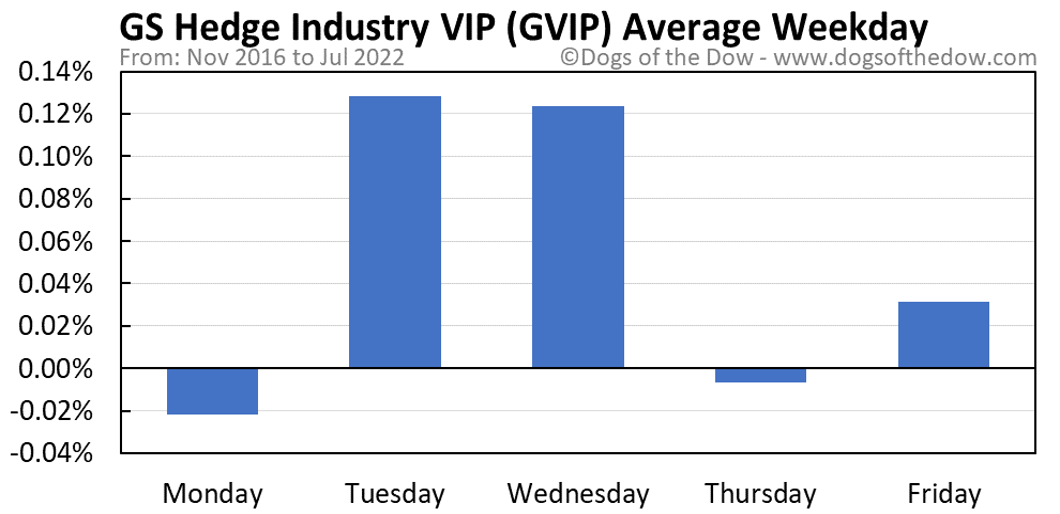 GVIP average weekday chart