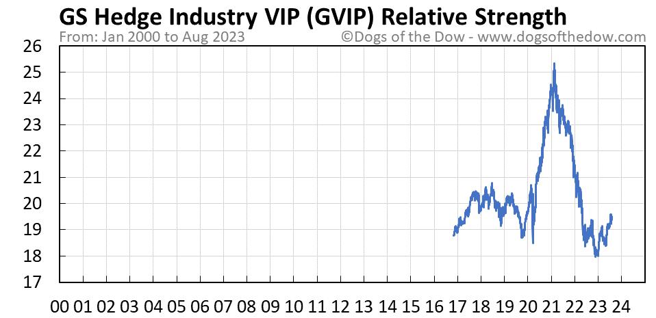 GVIP relative strength chart