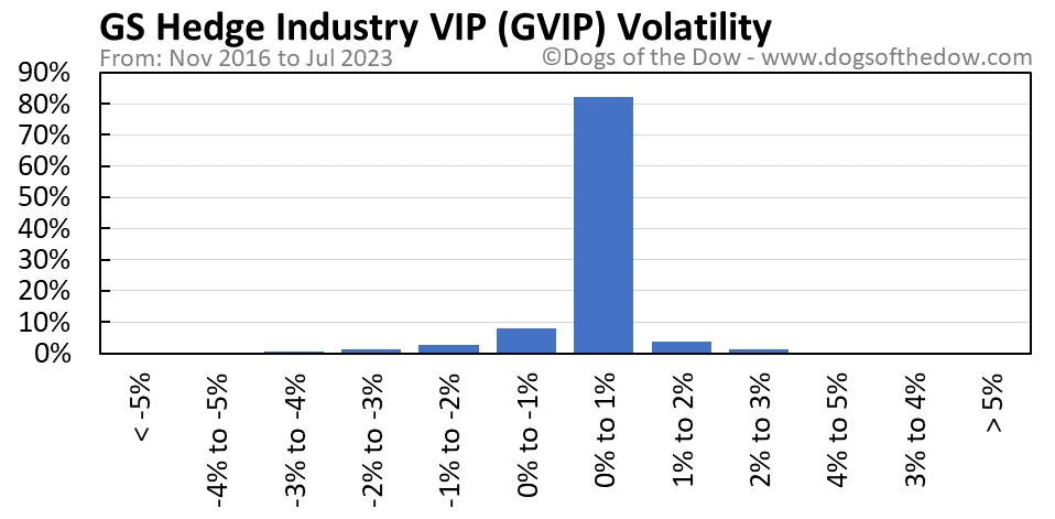 GVIP volatility chart
