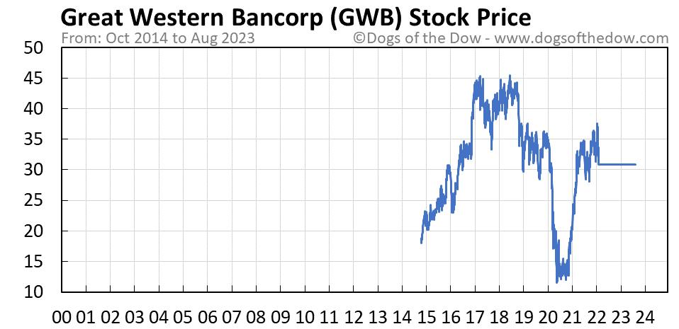 GWB stock price chart