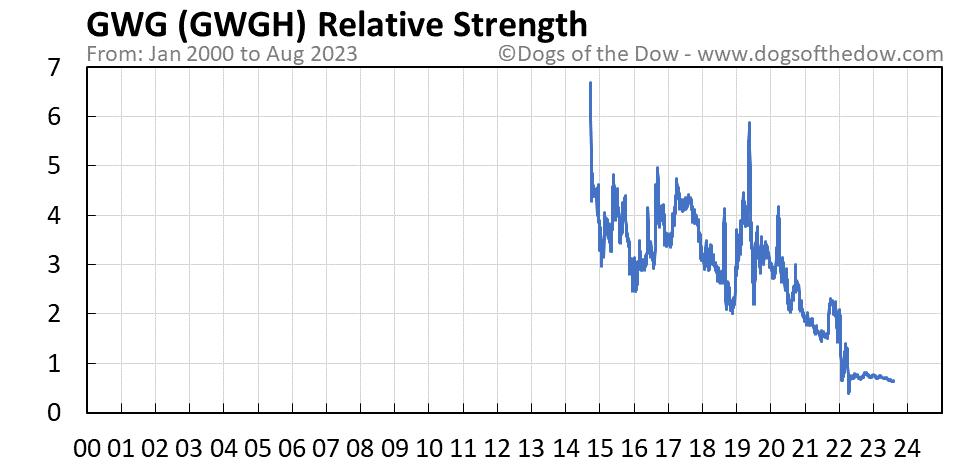 GWGH relative strength chart