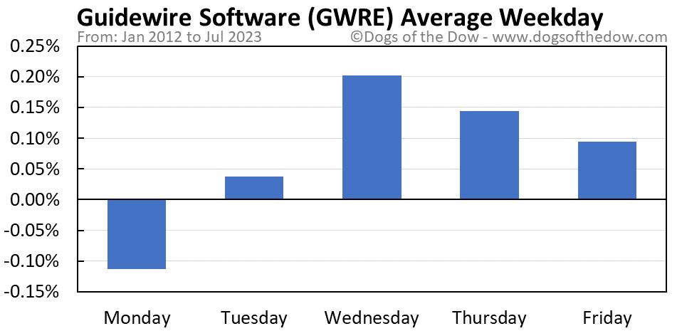 GWRE average weekday chart