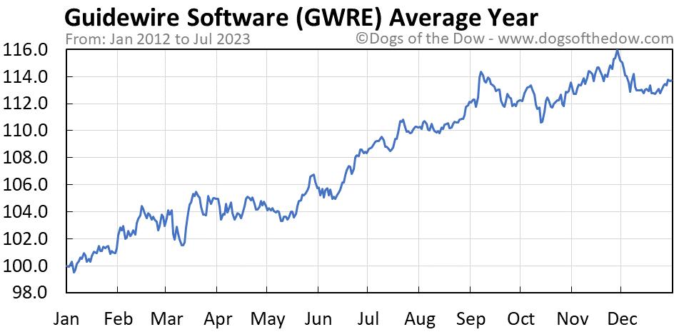 GWRE average year chart