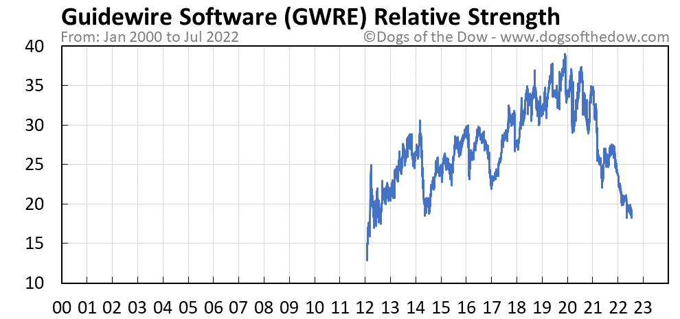 GWRE relative strength chart