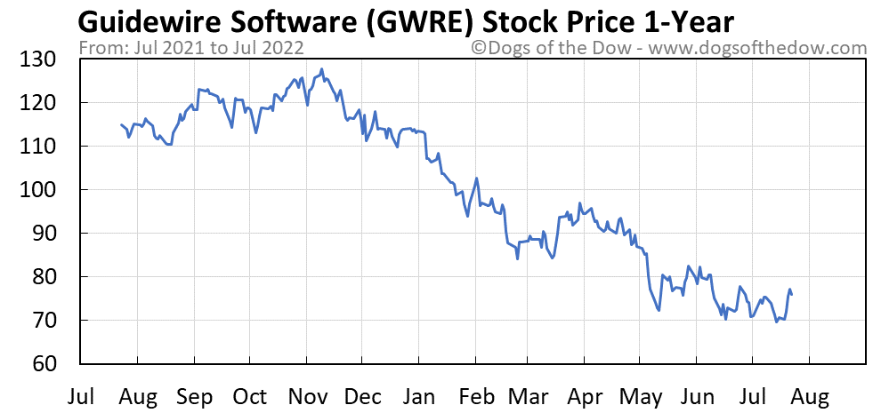 GWRE 1-year stock price chart