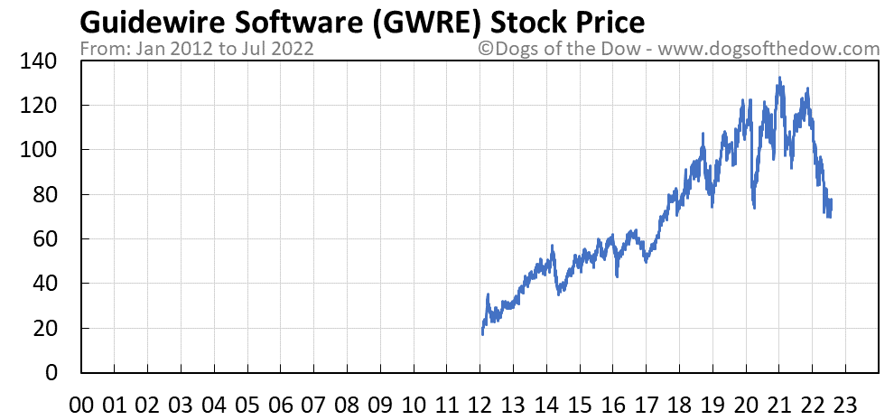 GWRE stock price chart