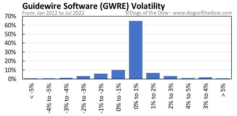 GWRE volatility chart
