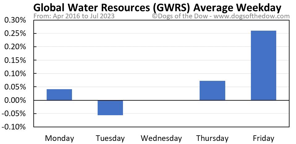 GWRS average weekday chart