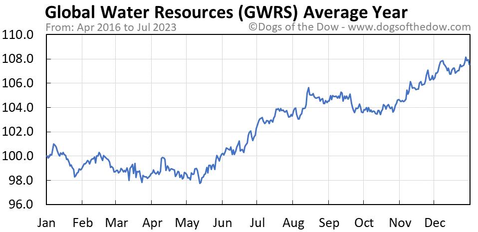 GWRS average year chart