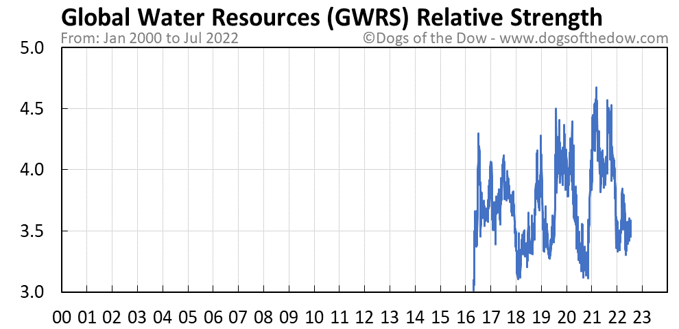 GWRS relative strength chart