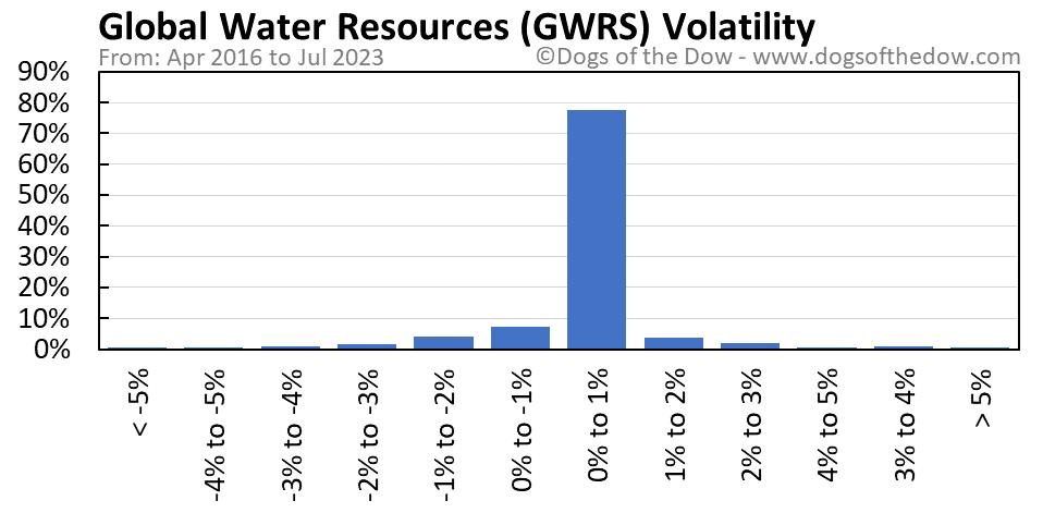 GWRS volatility chart