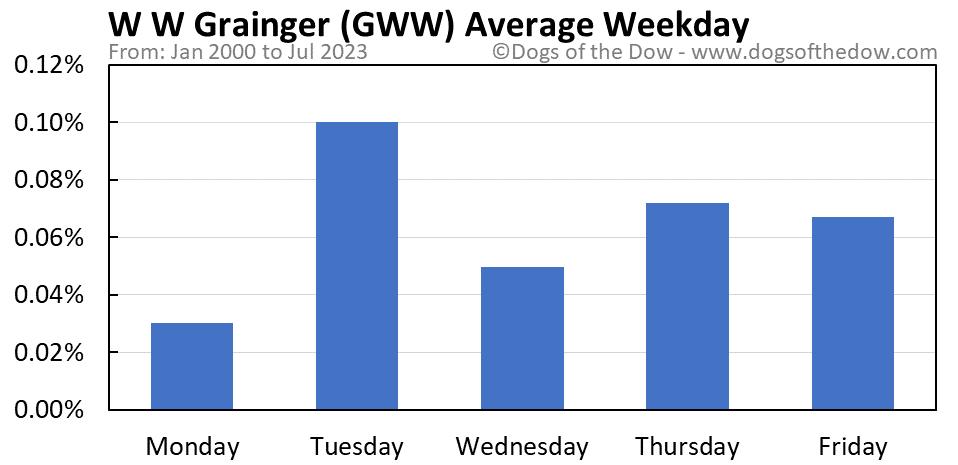 GWW average weekday chart