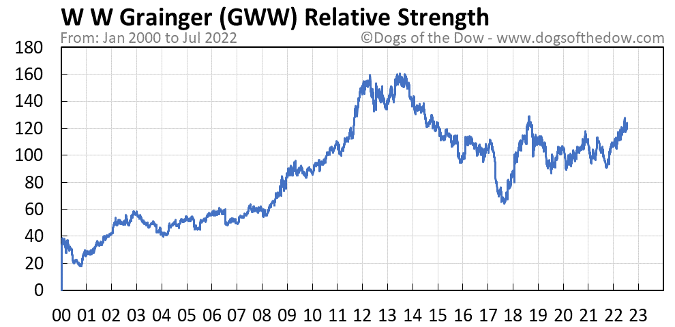 GWW relative strength chart