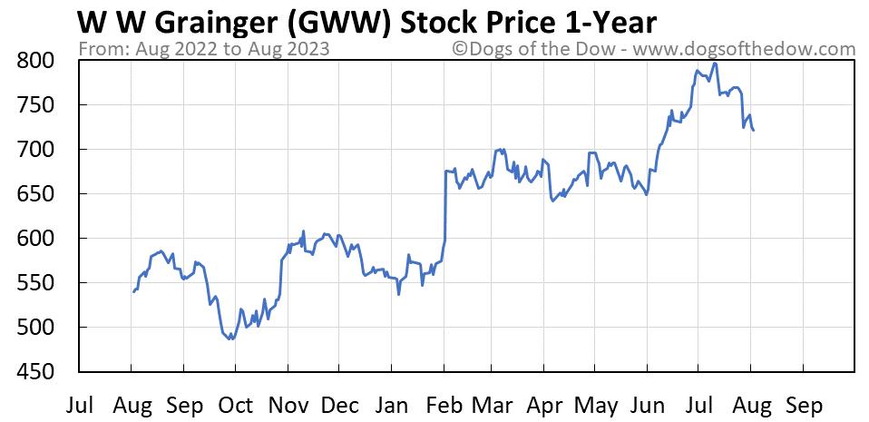 GWW 1-year stock price chart