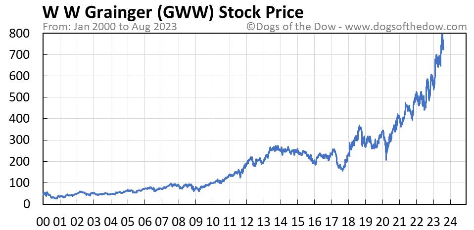 GWW stock price chart