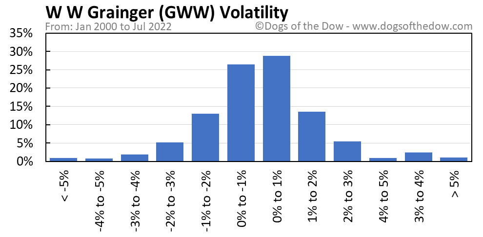 GWW volatility chart