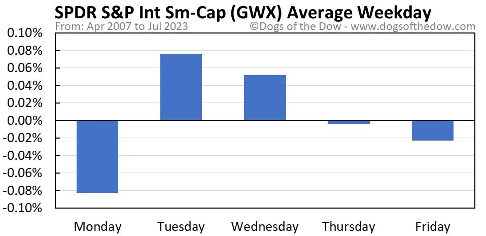 GWX average weekday chart