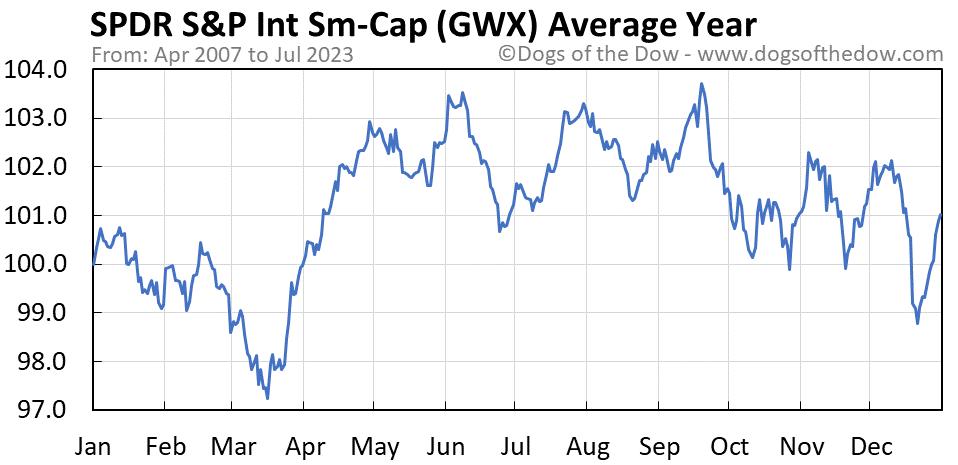 GWX average year chart