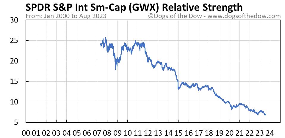 GWX relative strength chart