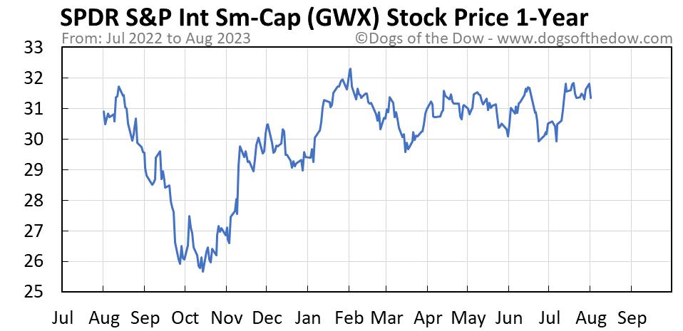 GWX 1-year stock price chart