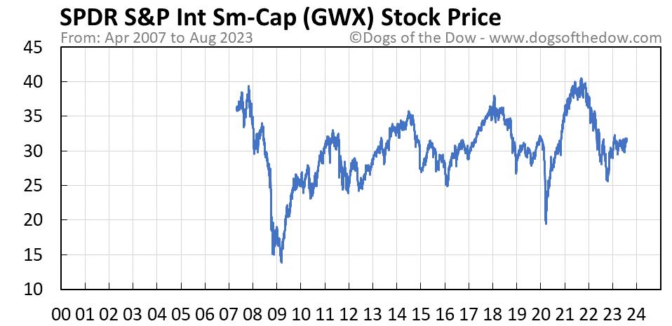 GWX stock price chart