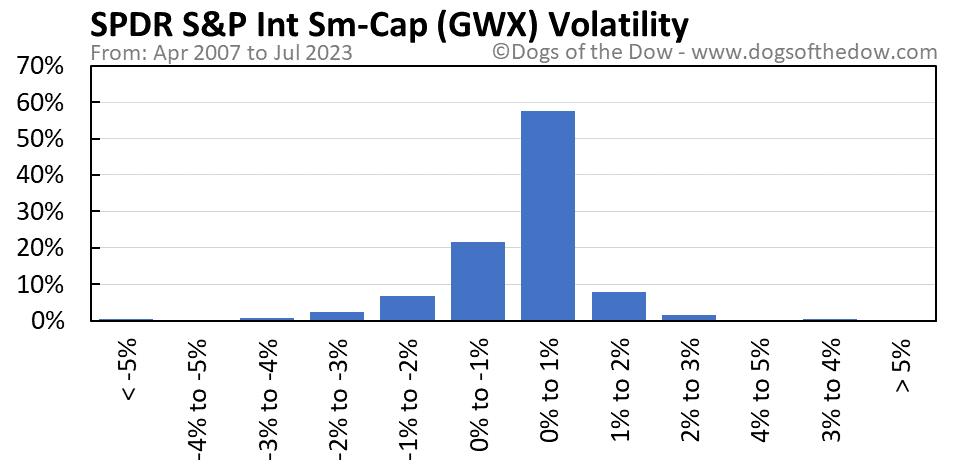 GWX volatility chart
